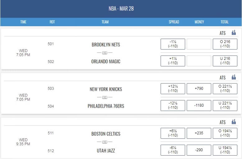 MyBookie NBA betting